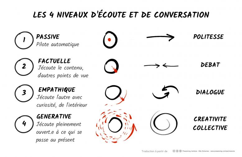 image Copie_de_Les_4_niveaux_dcoute_et_de_conversation_1.png (0.4MB)